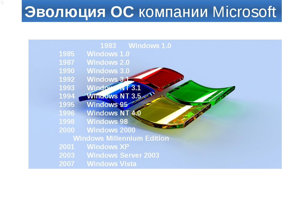 """Алиакберова А.А. МКОУ """"Осыпнобугорская СОШ"""" Эволюция ОС компании Microsoft 19..."""