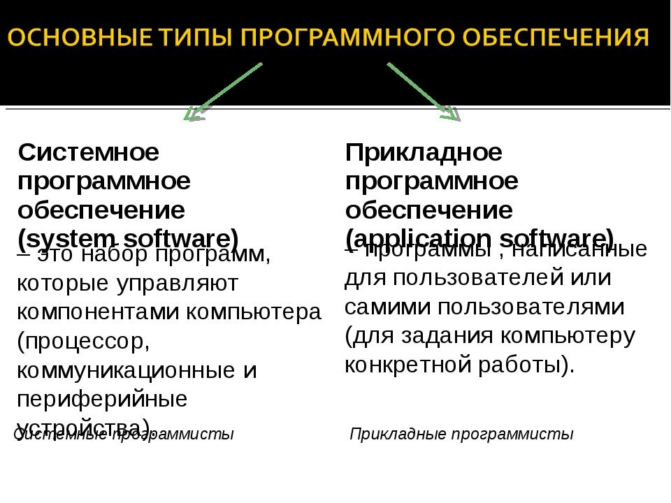 Системное программное обеспечение (system software) Прикладное программное об...