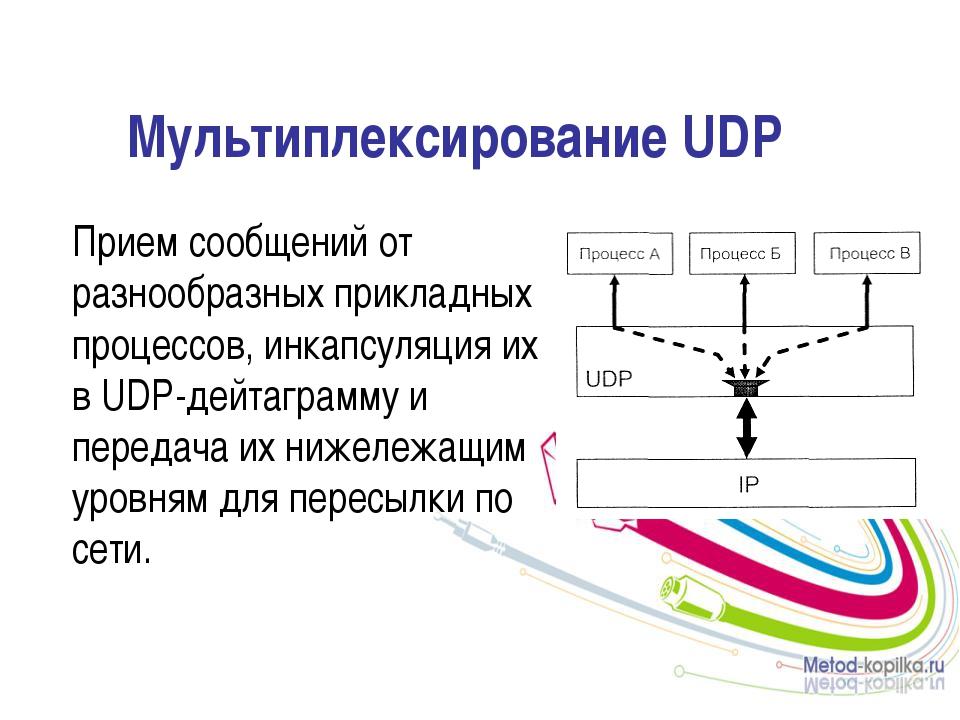 Мультиплексирование UDP Прием сообщений от разнообразных прикладных процессо...