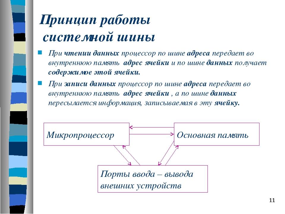 Принцип работы системной шины При чтении данных процессор по шине адреса пере...