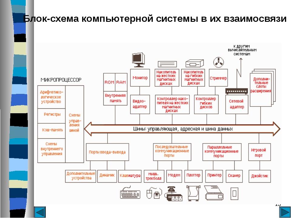 * Блок-схема компьютерной системы в их взаимосвязи