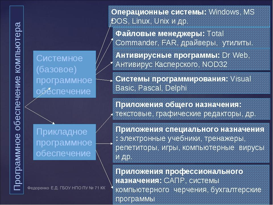 Программное обеспечение компьютера Прикладное программное обеспечение Системн...