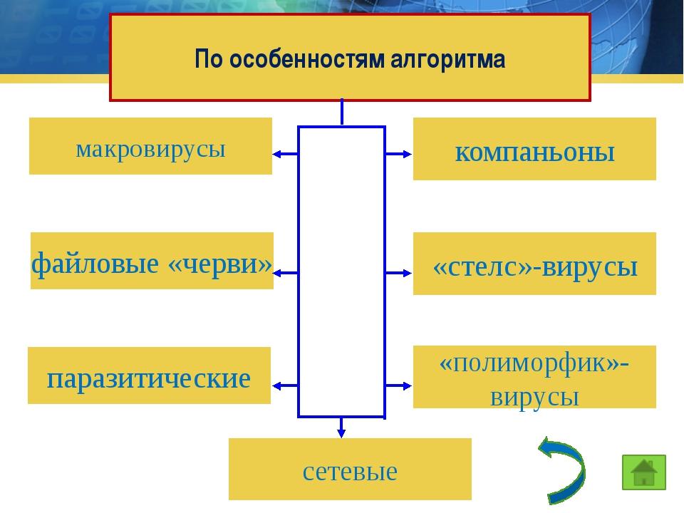 сетевые компаньоны По особенностям алгоритма макровирусы «стелс»-вирусы файло...