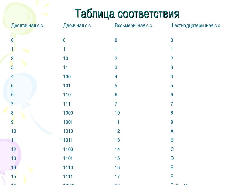 Таблица соответствия Десятичная с.с.Двоичная с.с.Восьмеричная с.с.Шестнадц...