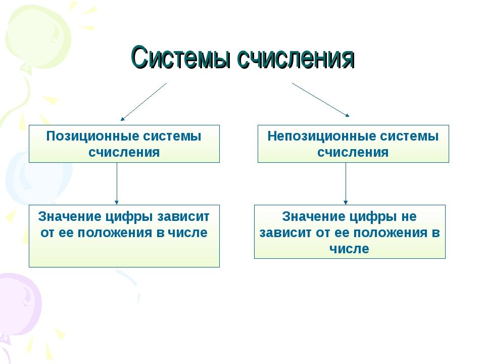 Системы счисления Позиционные системы счисления Непозиционные системы счислен...