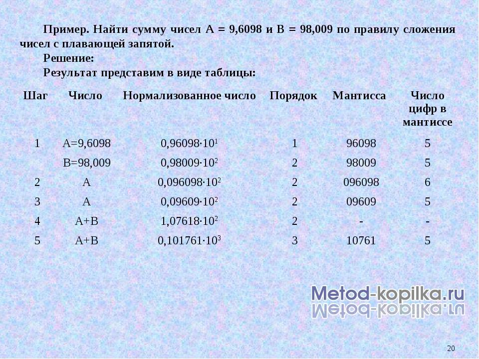 * Пример. Найти сумму чисел А = 9,6098 и В = 98,009 по правилу сложения чисел...