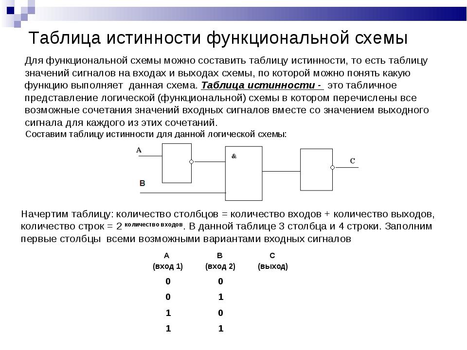 Таблица истинности функциональной схемы Для функциональной схемы можно состав...