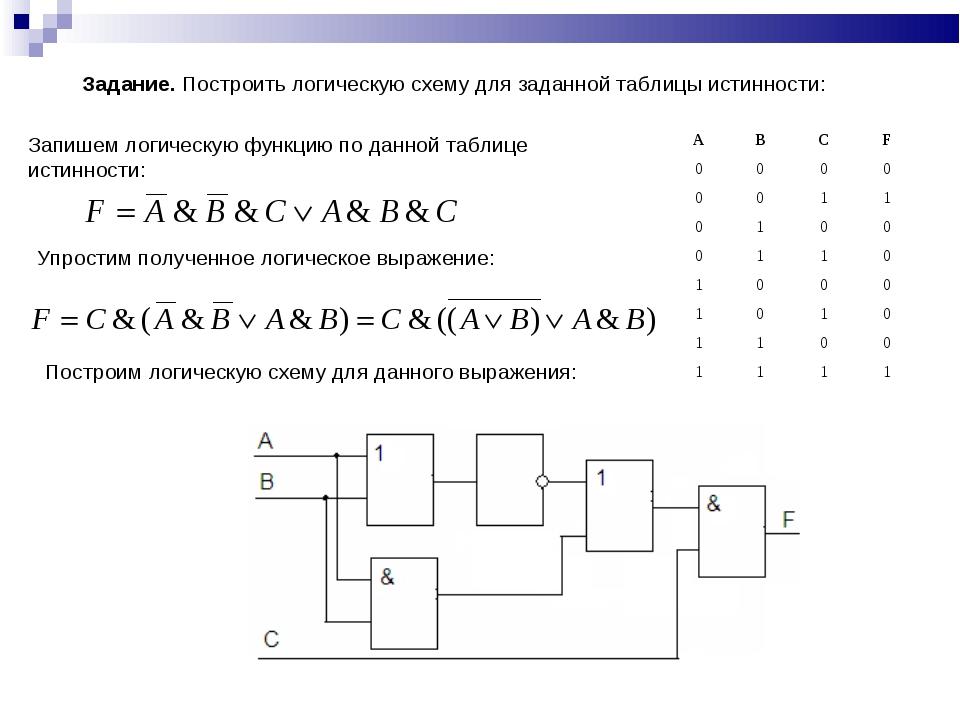 Задание. Построить логическую схему для заданной таблицы истинности: Запишем...