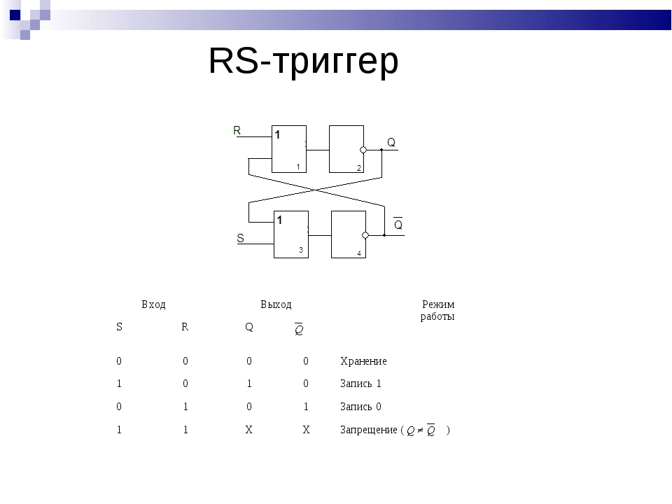 RS-триггер ВходВыходРежим работы SRQ 0000Хранение 1010Запись 1...
