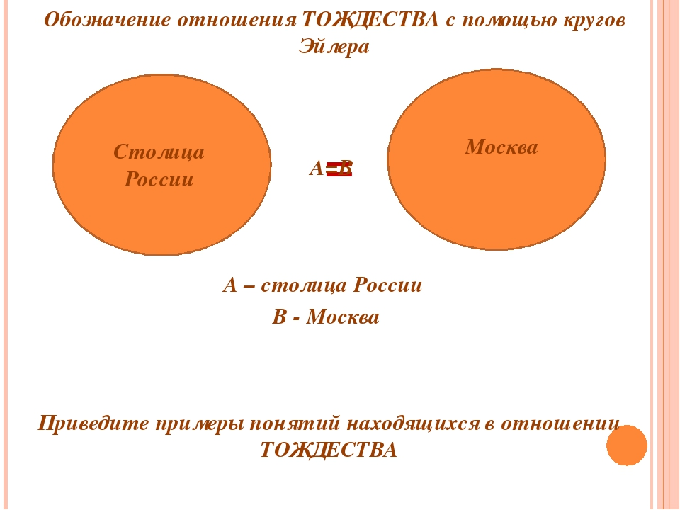 Столица России Москва = Обозначение отношения ТОЖДЕСТВА с помощью кругов Эйл...