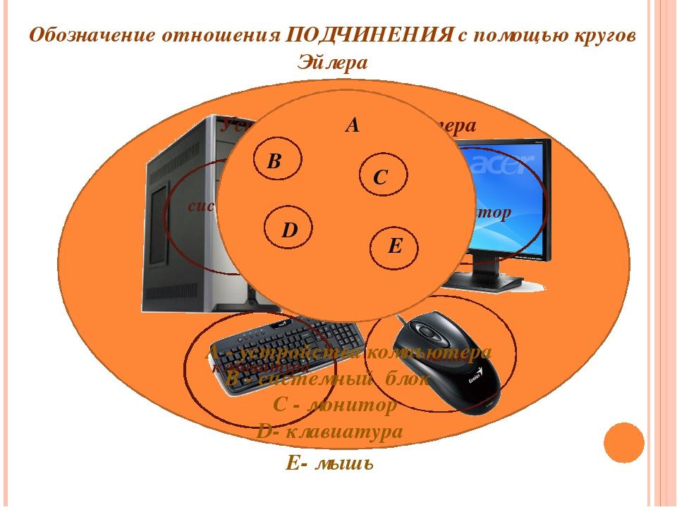 Обозначение отношения ПОДЧИНЕНИЯ с помощью кругов Эйлера Устройства компьюте...