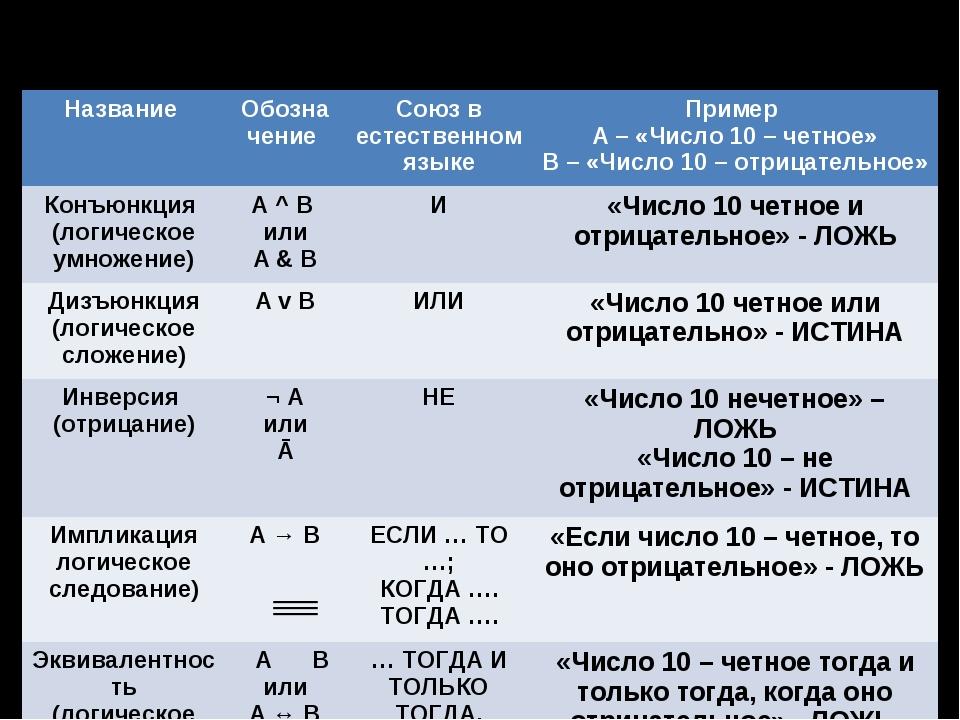 Базовые логические операции Название Обозначение Союз в естественном языке...