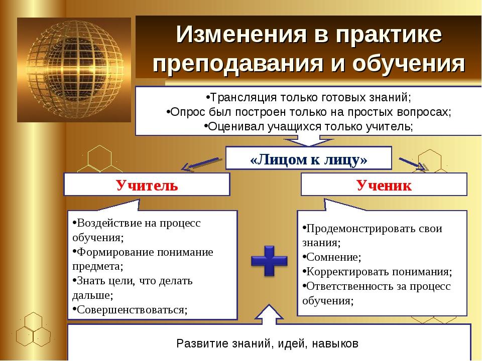 Изменения в практике преподавания и обучения Трансляция только готовых знаний...