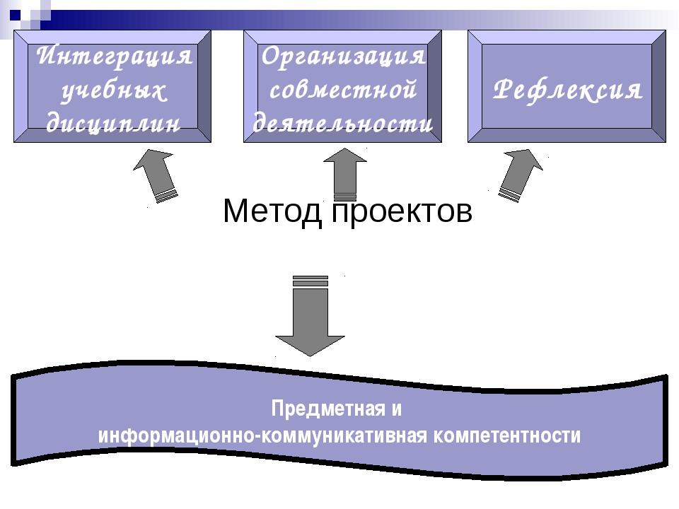 в начале урока с помощью вопросов по изучаемой теме, можно создать проблемну...