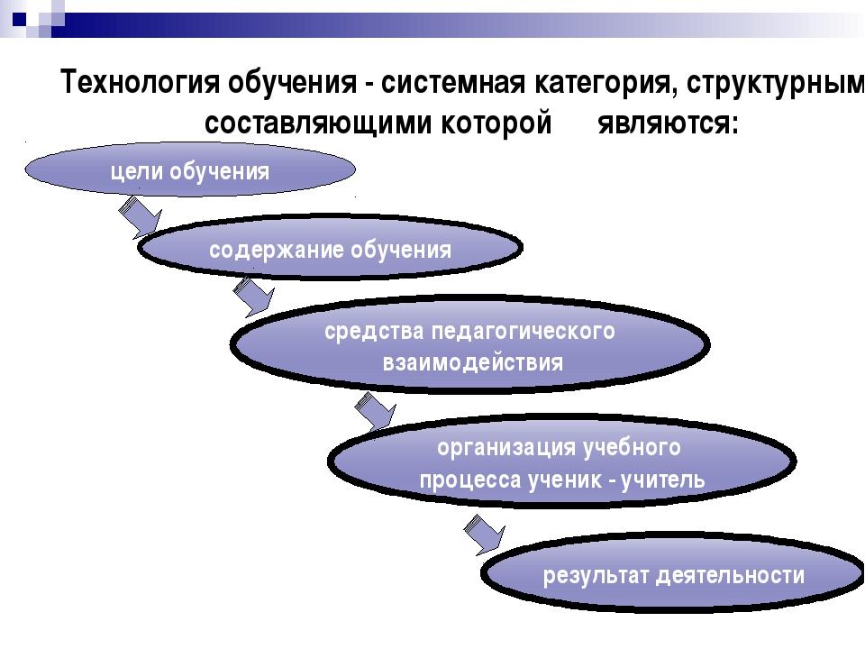 Ассоциации «Современный урок» К Компетентность Критичность Креативность Культ...