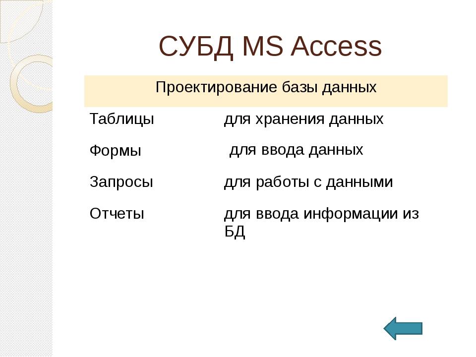 Организация работы с информацией
