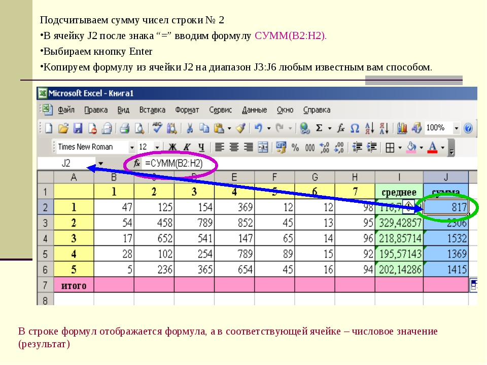 "Подсчитываем сумму чисел строки № 2 В ячейку J2 после знака ""="" вводим формул..."