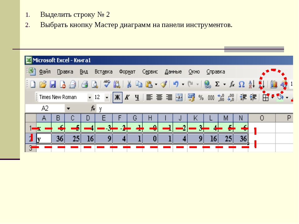 Выделить строку № 2 Выбрать кнопку Мастер диаграмм на панели инструментов.