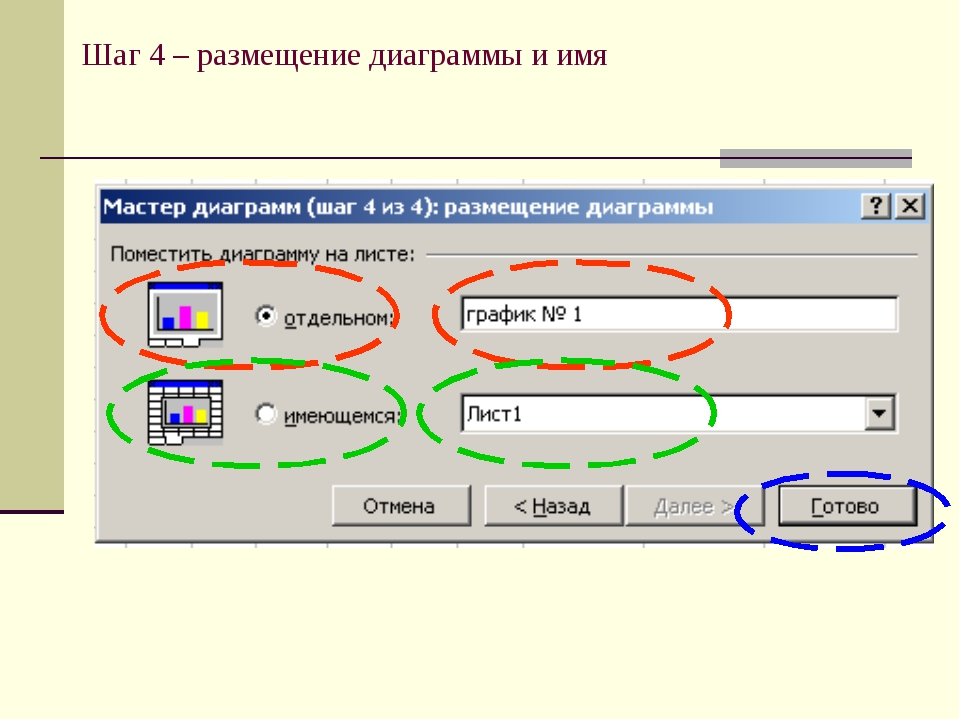 Шаг 4 – размещение диаграммы и имя