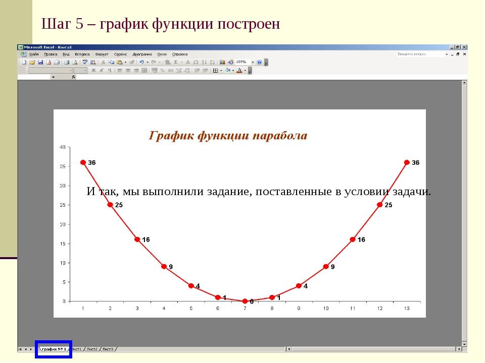 Шаг 5 – график функции построен И так, мы выполнили задание, поставленные в у...