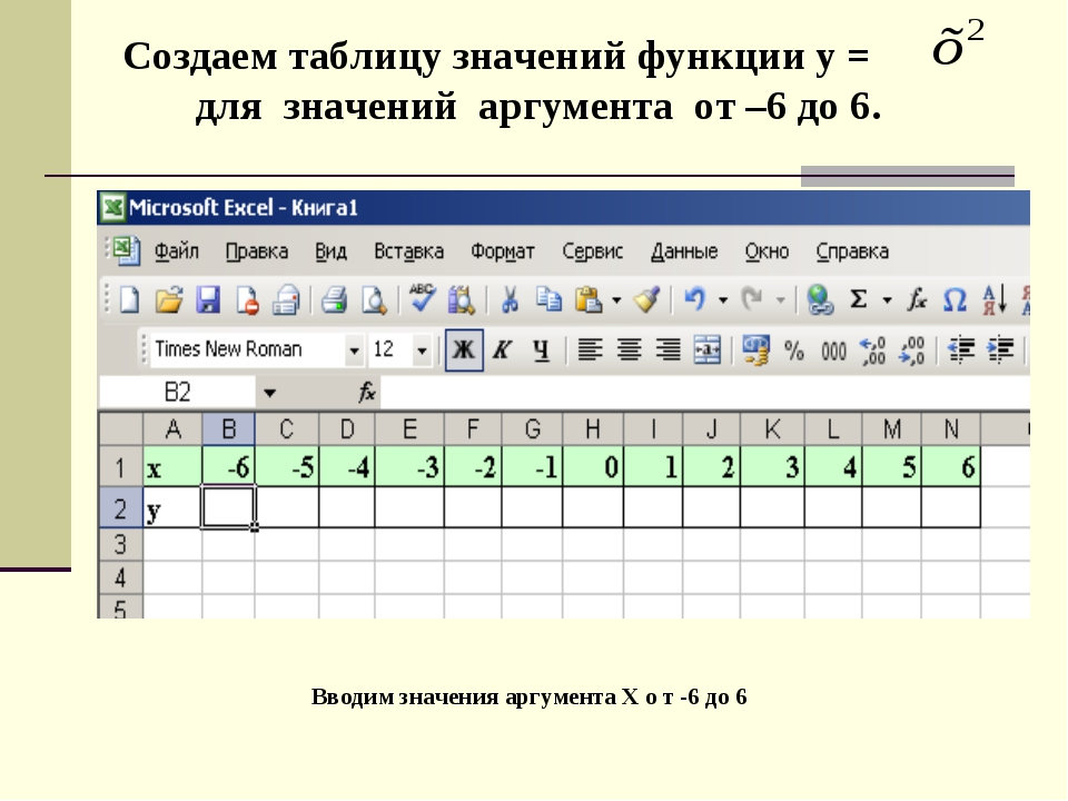 Создаем таблицу значений функции у = для значений аргумента от –6 до 6. Вводи...