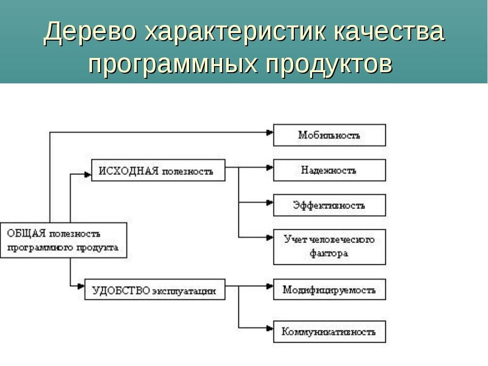 Дерево характеристик качества программных продуктов