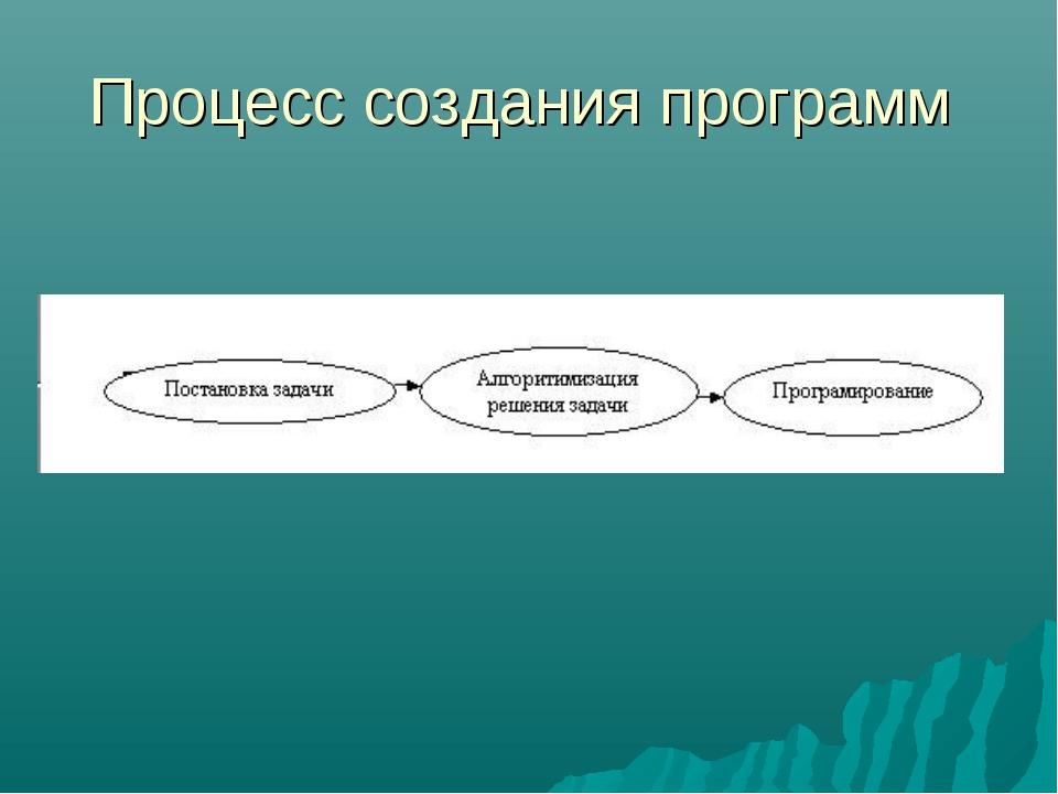 Процесс создания программ