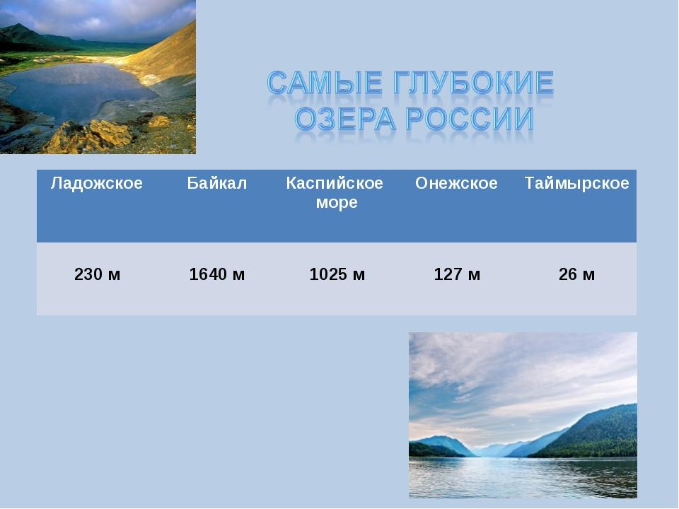 ЛадожскоеБайкалКаспийское море ОнежскоеТаймырское 230 м  1640 м 1025 м...