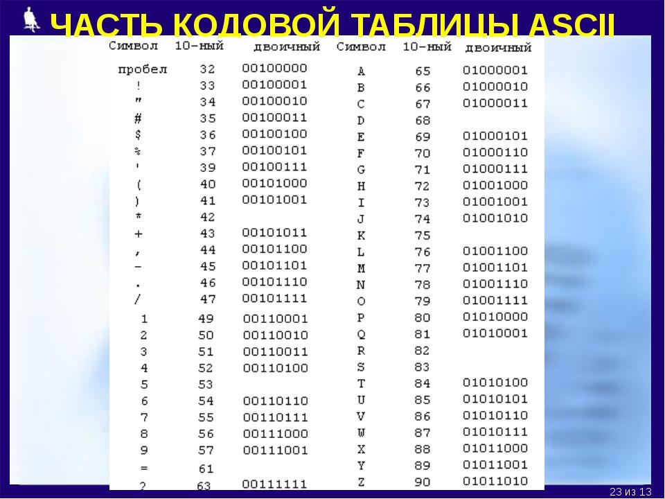 ЧАСТЬ КОДОВОЙ ТАБЛИЦЫ ASCII из 13