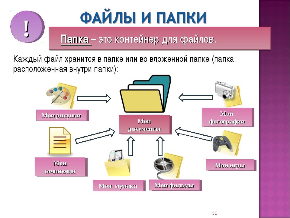Каждый файл хранится в папке или во вложенной папке (папка, расположенная вну...