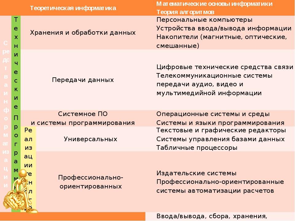Структура информатики Теоретическая информатика Математическиеосновы информат...