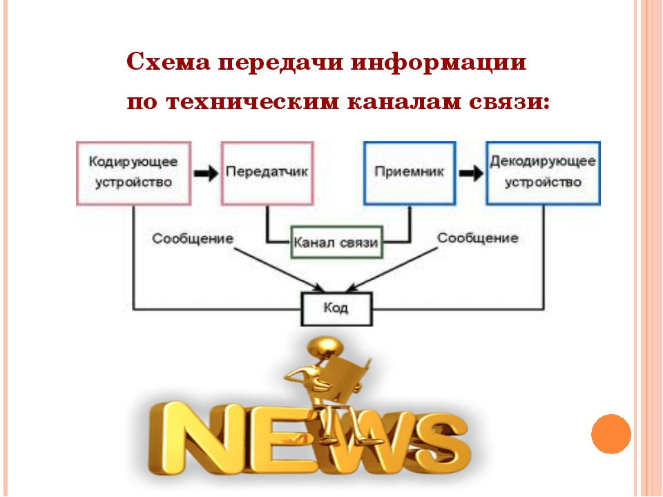 Схема передачи информации по техническим каналам связи: