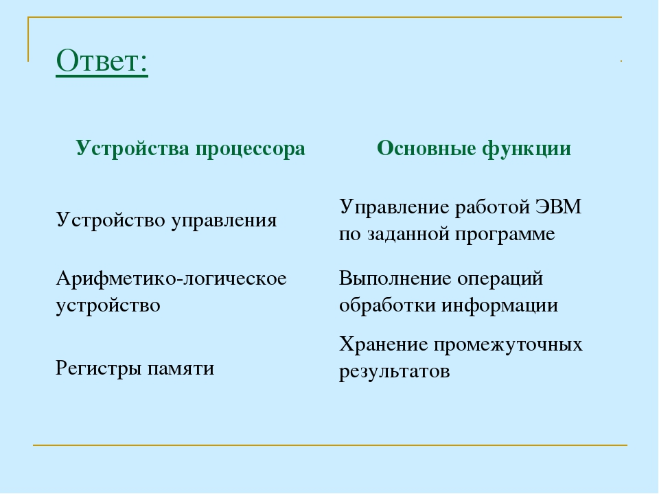 Ответ: Устройства процессораОсновные функции Устройство управленияУправлени...