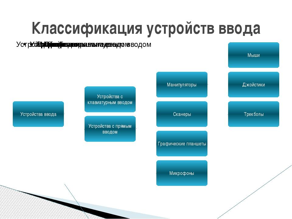 Классификация устройств ввода
