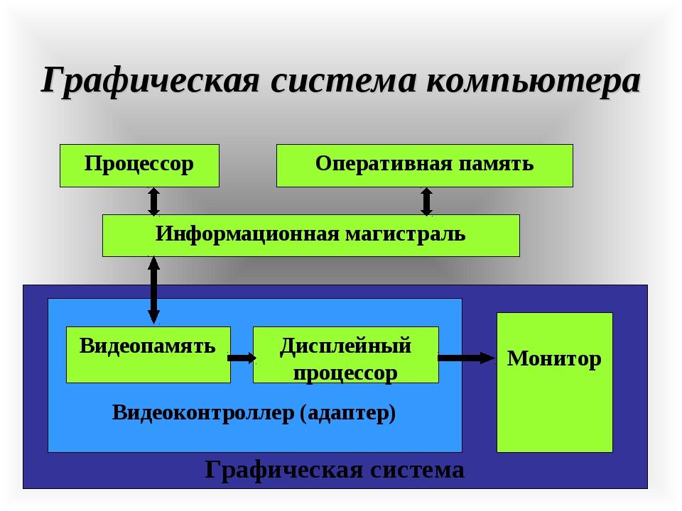 Графическая система компьютера Процессор Оперативная память Информационная ма...