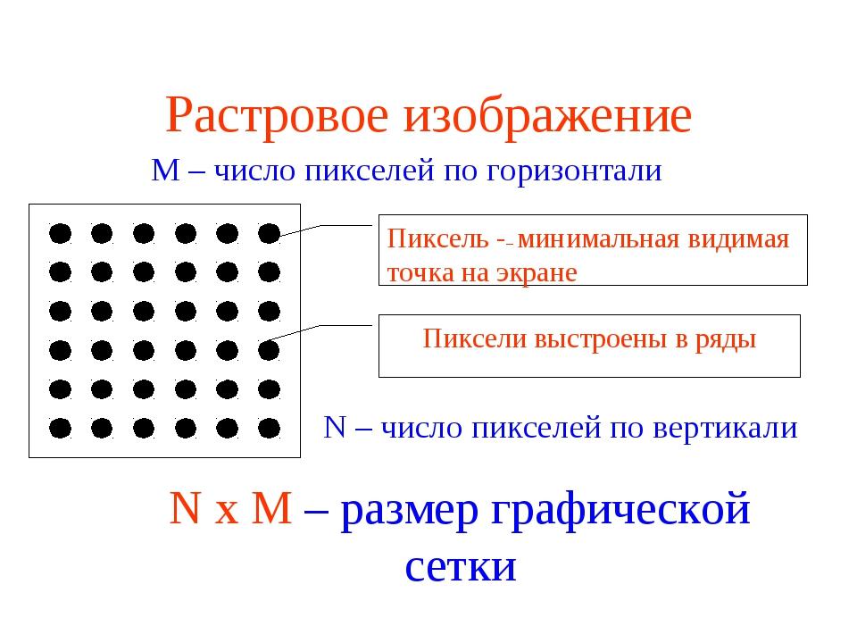 Растровое изображение Пиксель -– минимальная видимая точка на экране Пиксели...