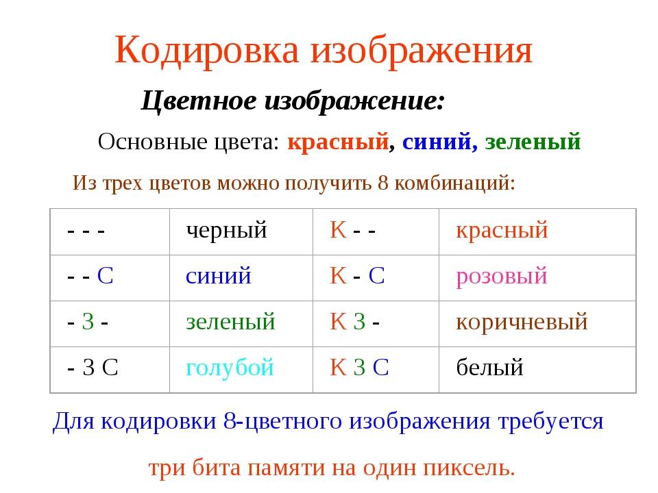 Кодировка изображения Цветное изображение: Основные цвета: красный, синий, зе...