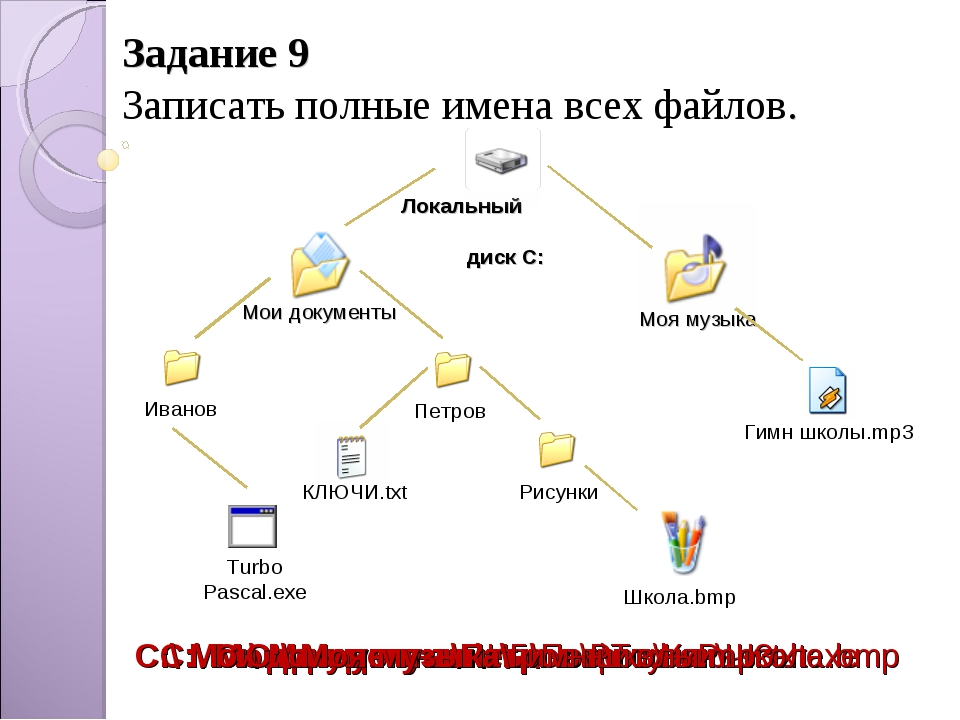 Задание 9 Записать полные имена всех файлов. Иванов C:\ Мои документы\Иванов\...