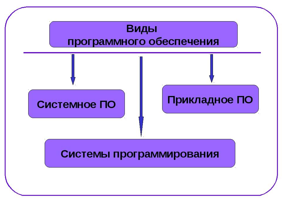 Виды программного обеспечения Системное ПО Системы программирования Прикладно...
