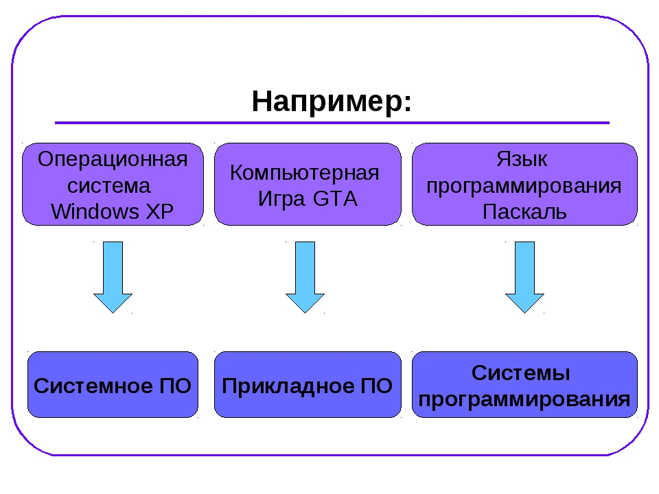 Например: Системное ПО Системы программирования Прикладное ПО Операционная си...
