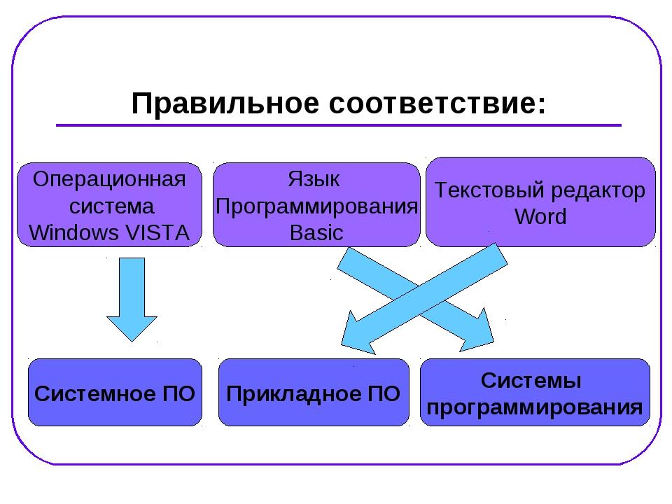 Правильное соответствие: Системное ПО Системы программирования Прикладное ПО...