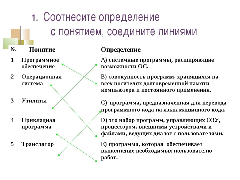 1. Соотнесите определение с понятием, соедините линиями №Понятие    О...