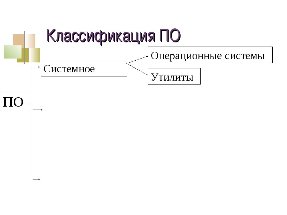 Классификация ПО ПО Системное Операционные системы Утилиты