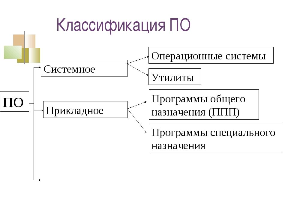 Классификация ПО ПО Системное Прикладное Программы общего назначения (ППП) Пр...