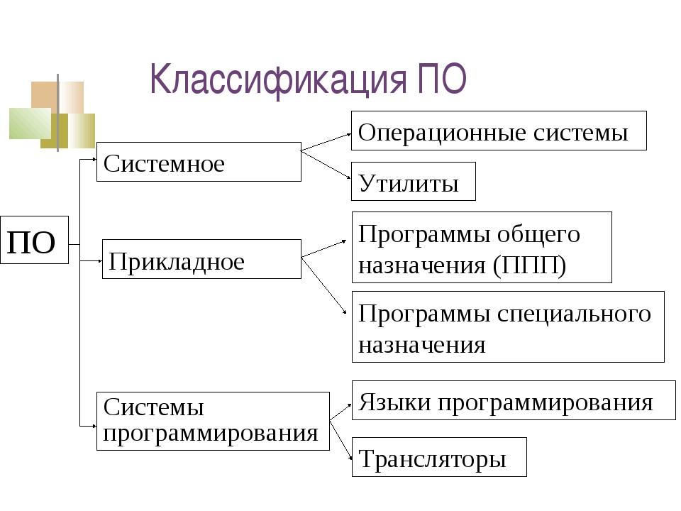 Классификация ПО ПО Системное Прикладное Системы программирования Программы о...