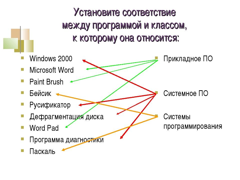 Установите соответствие между программой и классом, к которому она относится:...
