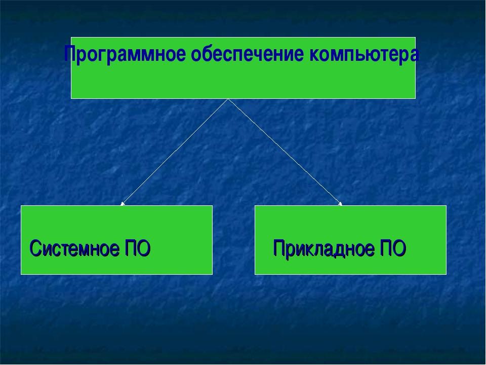 Системное ПОПрикладное ПО Программное обеспечение компьютера