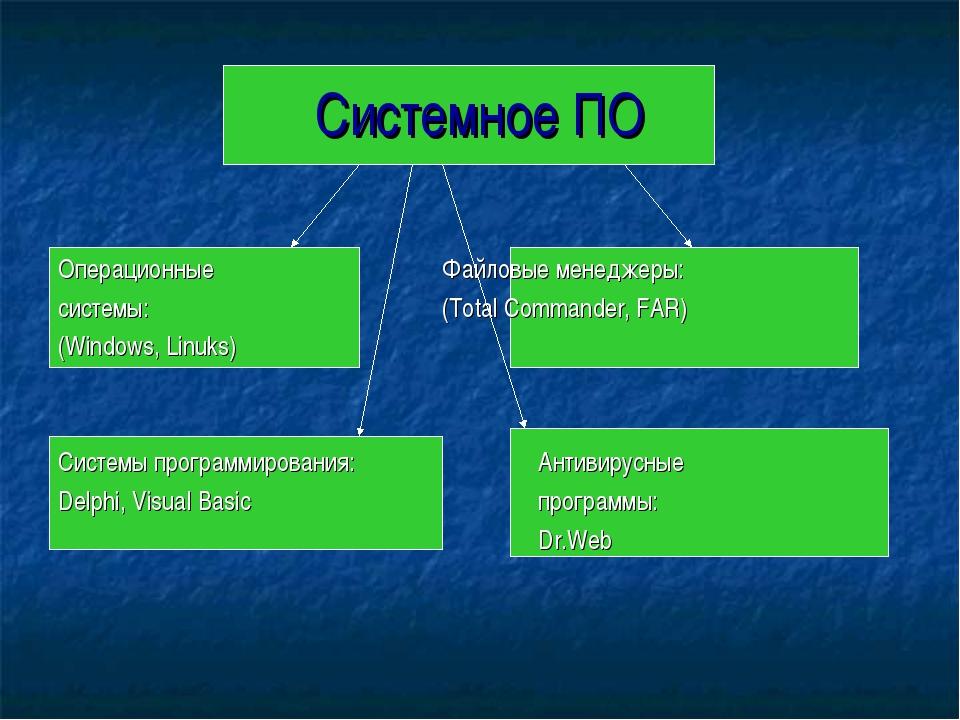 Системное ПО Операционные Файловые менеджеры: системы:(Total Commander...