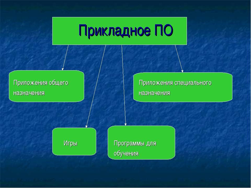 Прикладное ПО Приложения общегоПриложения специального назначенияназна...