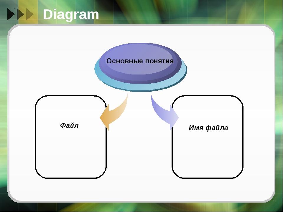 Diagram Файл Основные понятия Имя файла